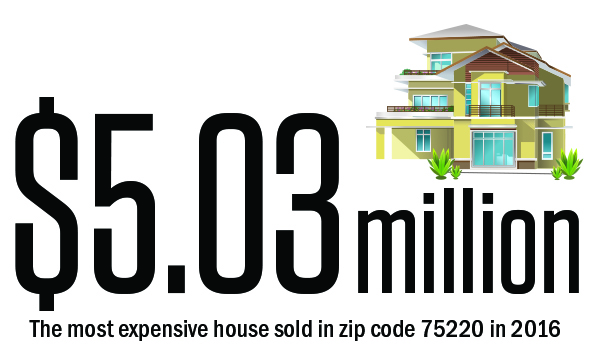 $5.03 million is the most expensive house sold in zip code 75220 in 2016