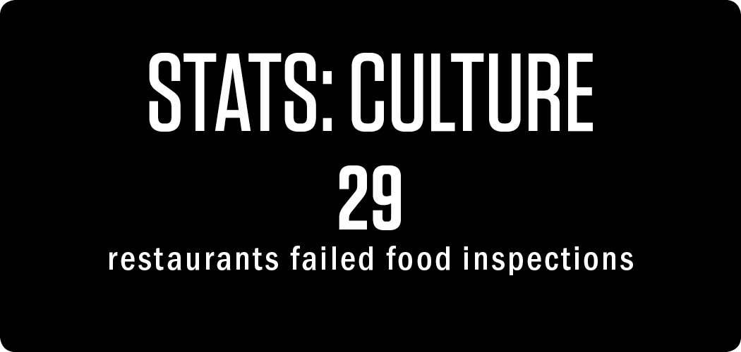 stats: Culture 29 restaurants failed food inspections