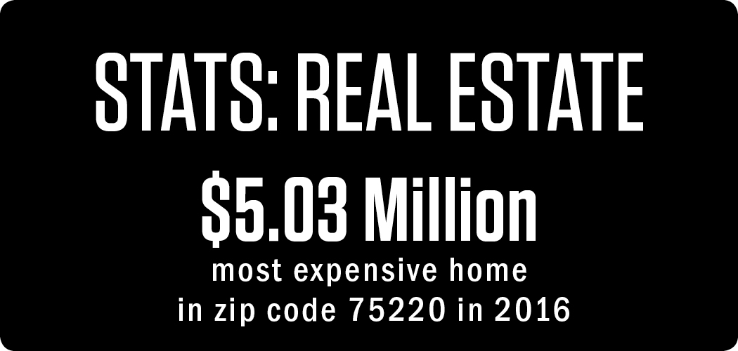 stats: REAL ESTATE $5.03 Million most expensive home in zip code 75220 in 2016