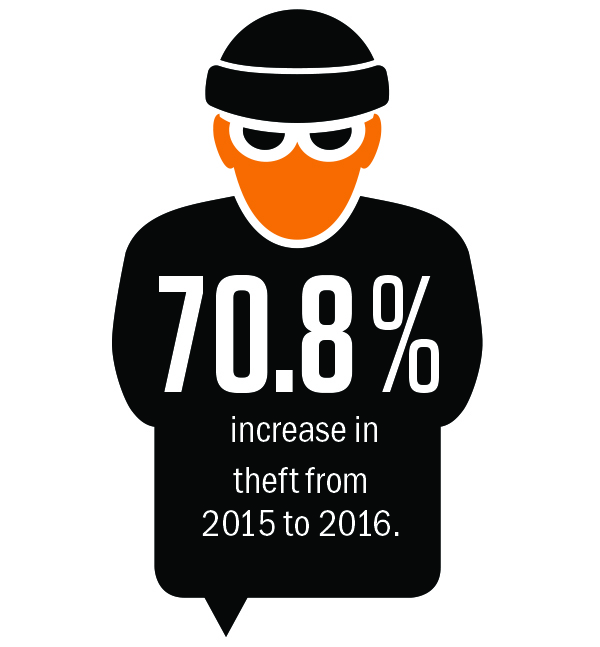 70.8 percent increase in theft from 2015 to 2016