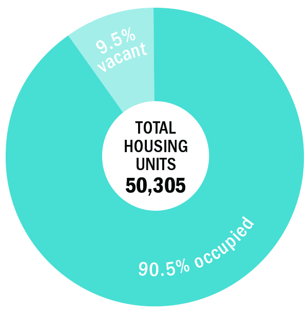TOTAL housing units 50,305; 9.5% vacant; 90.5% occupied