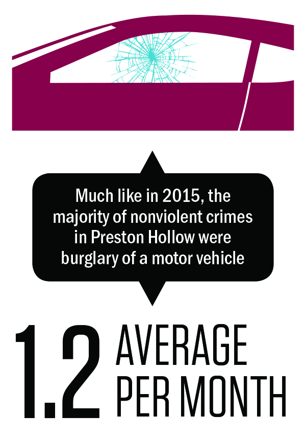 Much like in 2015, the majority of nonviolent crimes in Preston Hollow were burglary of a motor vehicle; average of 1.2 burglary of a motor vehicle per month