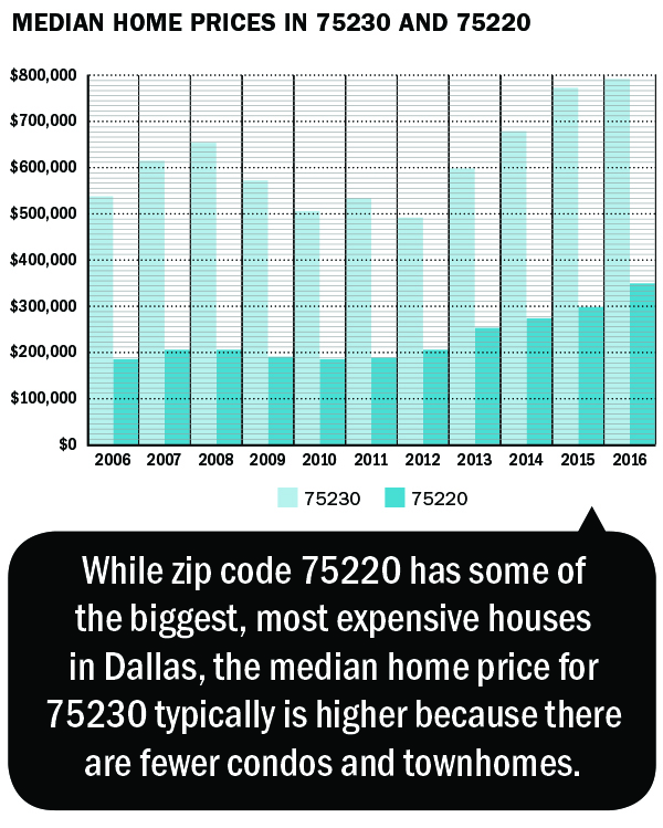 median home prices in 75230 and 75220 2006 to 2016