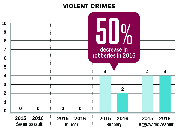 violent crime statistics numbers in Preston Hollow Sexual assault; Murder; Robbery; Aggravated assault; 50% decrease in robberies in 2016