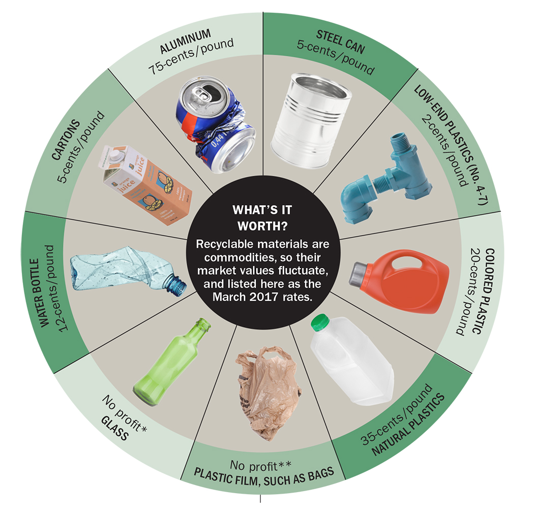 Graph of recyclables